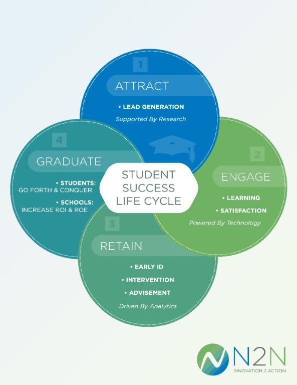 Student Success Lifecycle Student Success, Student Development Lifecycle